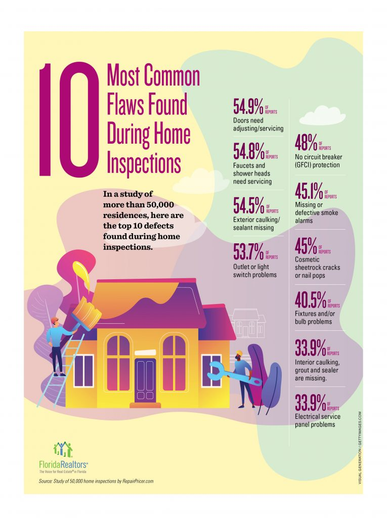 10 Most Common Flaws Found During Home Inspections - Realty Advisors Miami LLC