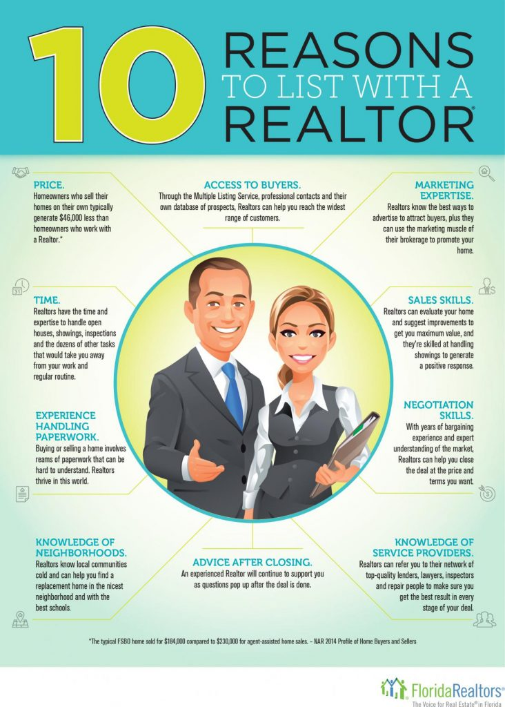 10 Reasons To List With A Realtor - Realty Advisors Miami LLC